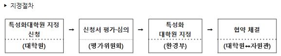 생물다양성 특성화대학원 지역 순회 설명회 개최